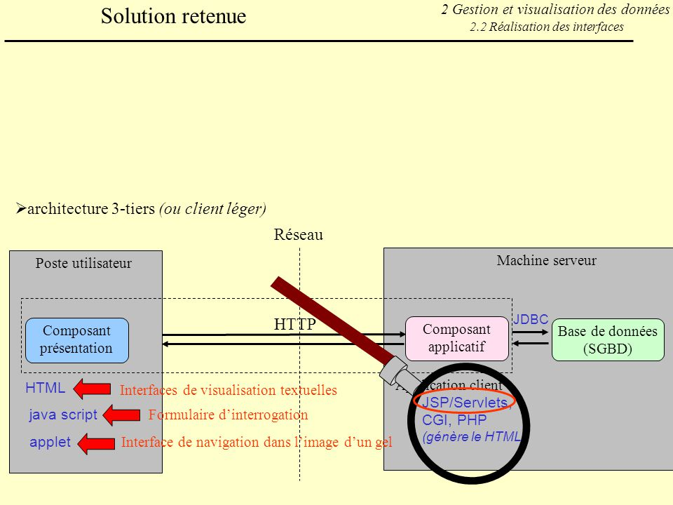 tomcat serveur web ou serveur d application