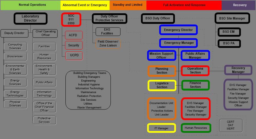 application for event risk categorization