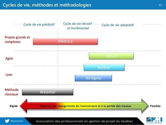 application gestion de projet web