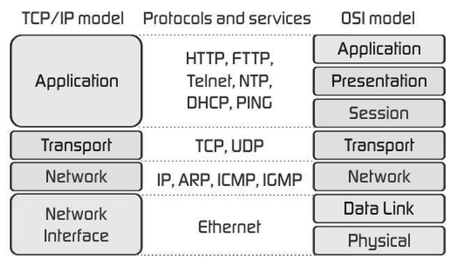 application layer protocols of osi model