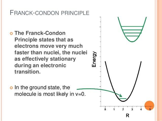 application of franck condon principle