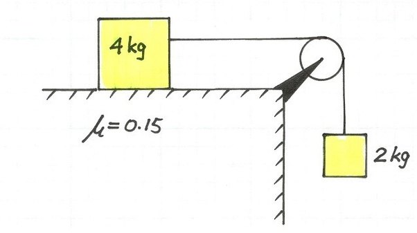 application of friction on horizontal plane