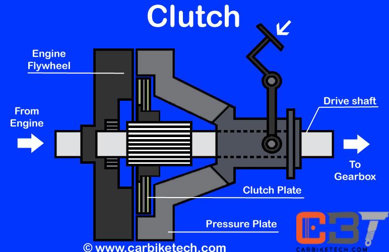 application of single plate clutch pdf