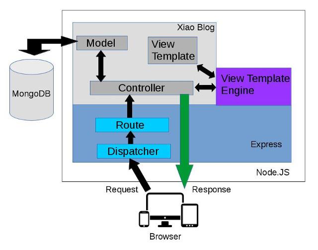 applications of node js and mongodb