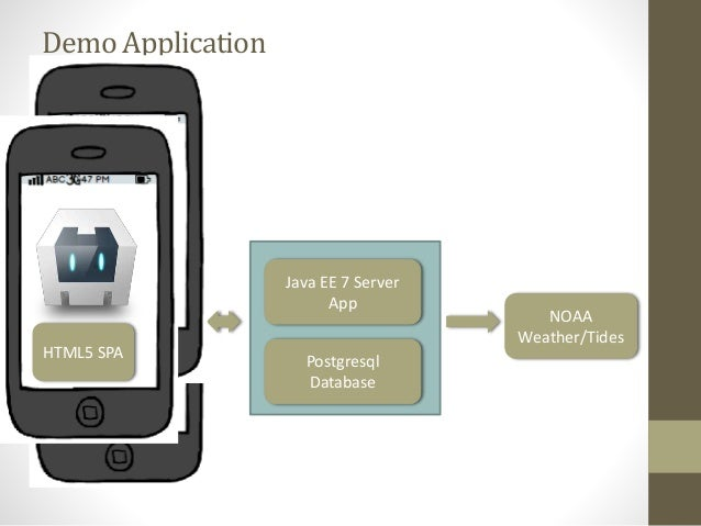 architecture of hybrid mobile application