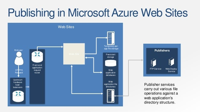 migrate java application to azure