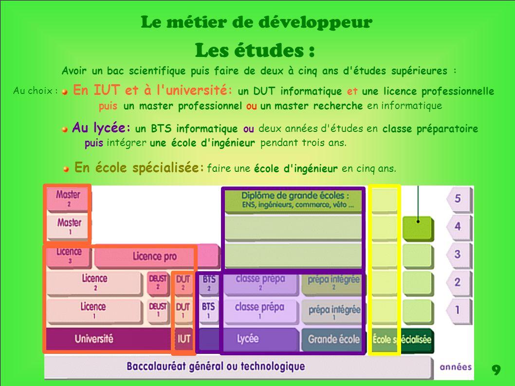 bts informatique developpeur d application