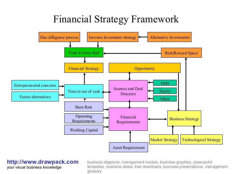 business strategy development application bissonette