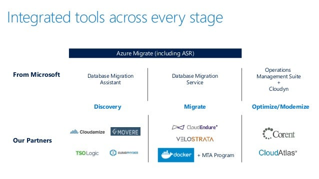 migrate applications to windows azure
