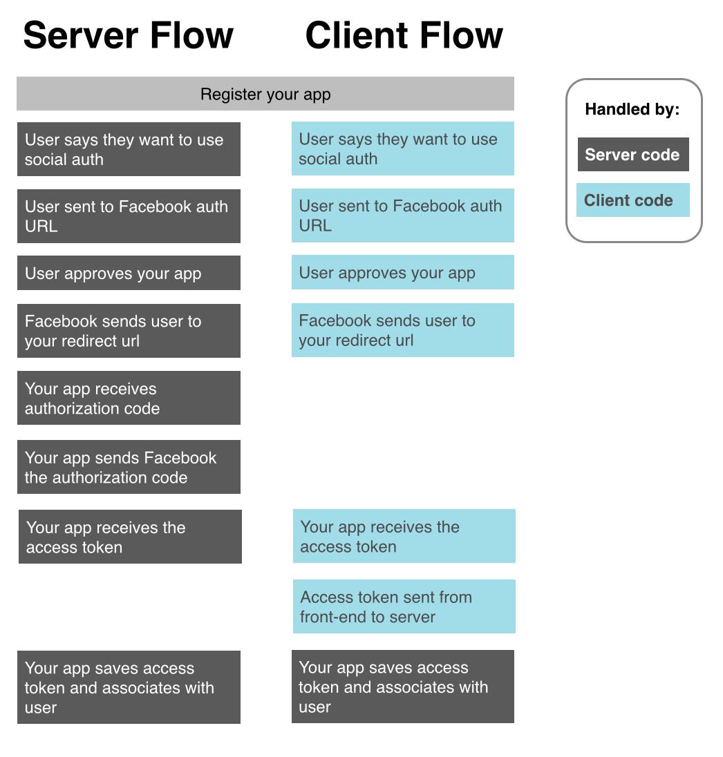 client vs server vs application attacks