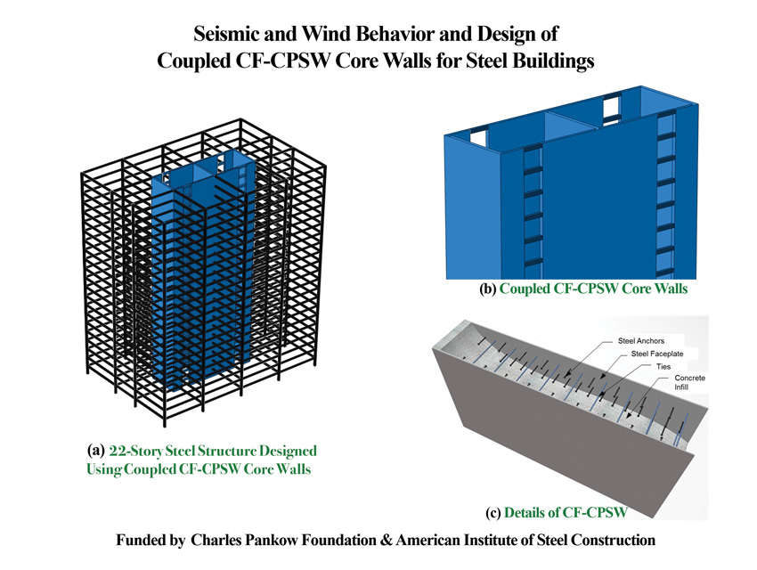 composite wall and its applications