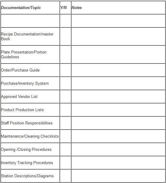 kitchen equipment for funding application sample