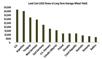 non capital farm loss application