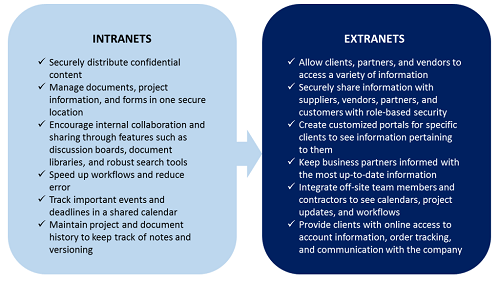 difference between internet and intranet applications