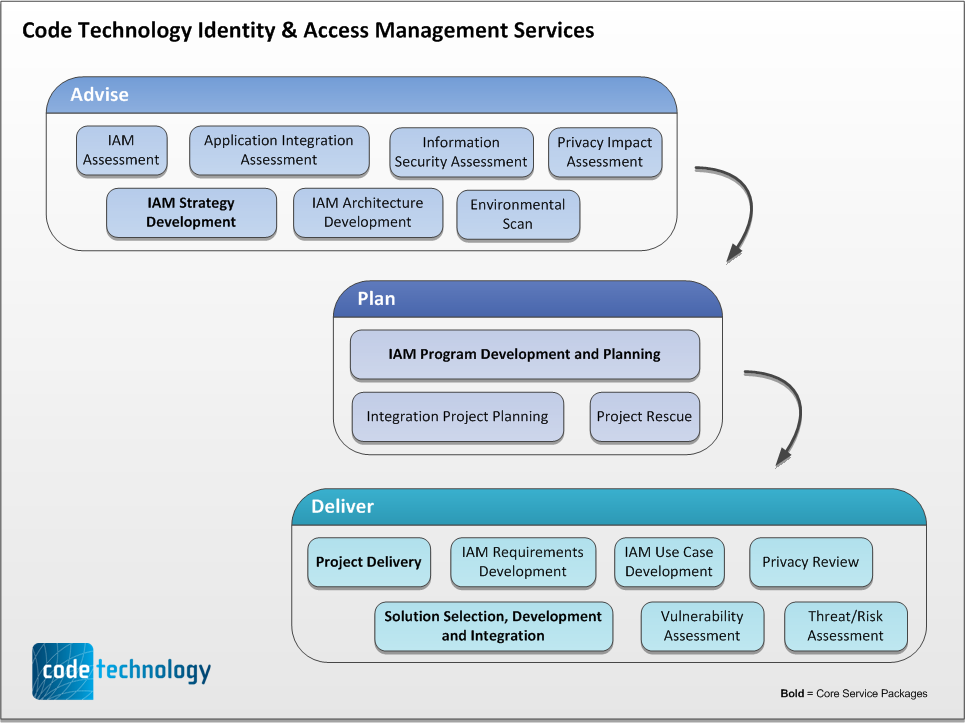 define the term application architecture