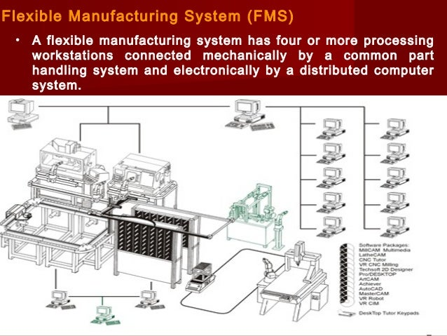 computer application in manufacturing system