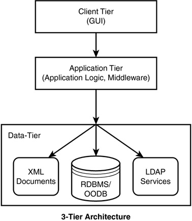 is odl an example of j2ee application