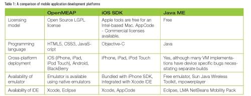 mobile application development platforms 2015