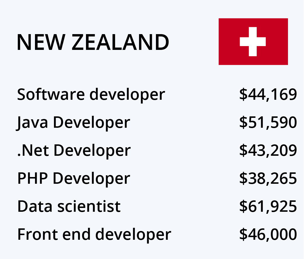 mobile application development salary canada