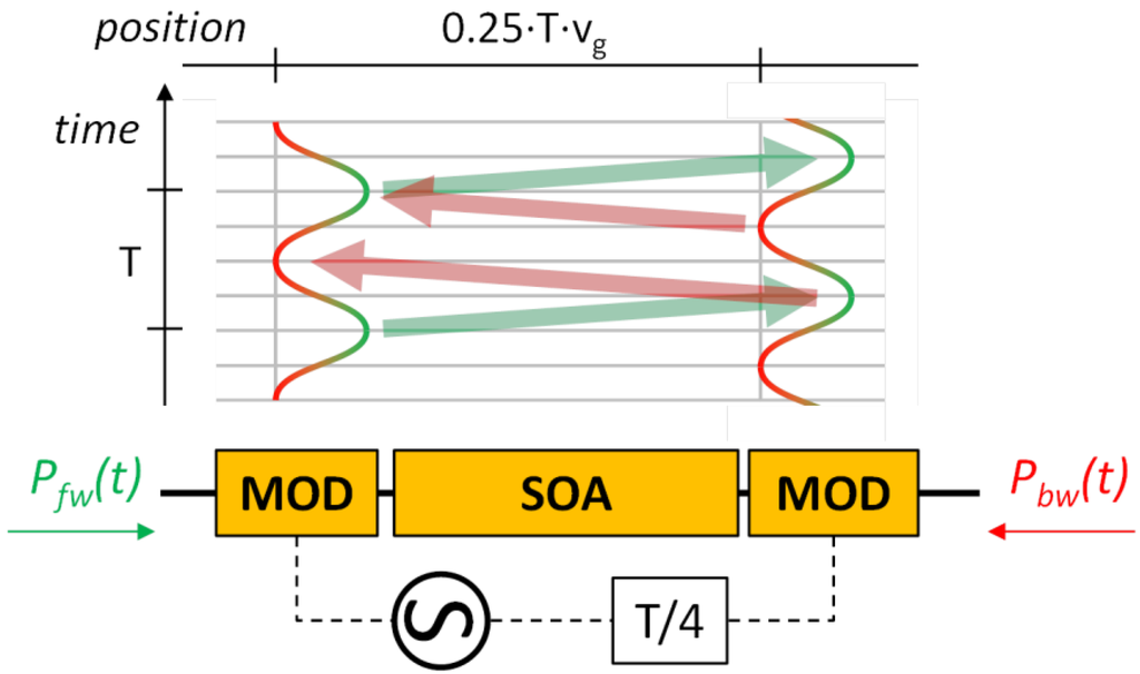 mode locking of laser diodes and its applications