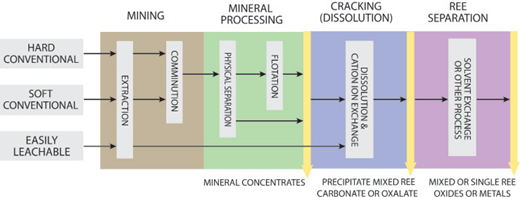 pharmaceutical application of alkali and alkaline earth metals