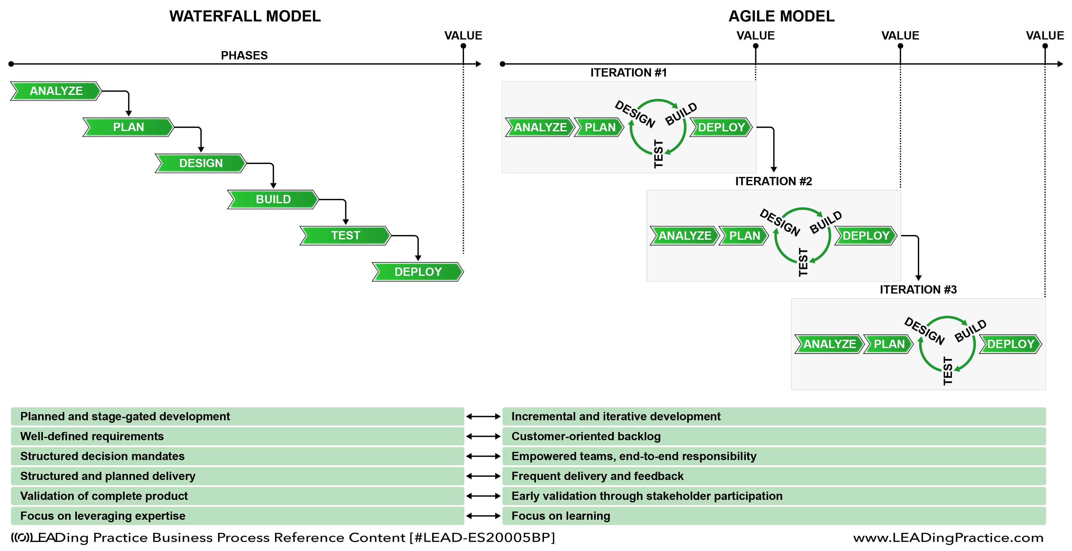 principle based learning vs application form