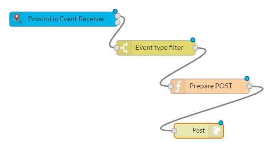 rest api application x-www-form-urlencoded
