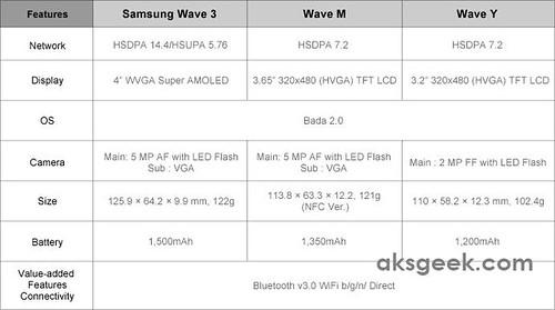 samsung wave y bada applications free download