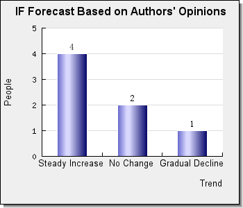 stochastic analysis and applications editorial board