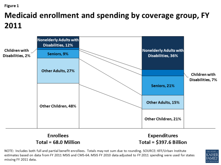 texas medicaid for elderly and disabled application