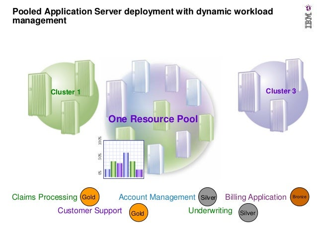 uninstall websphere application server 7