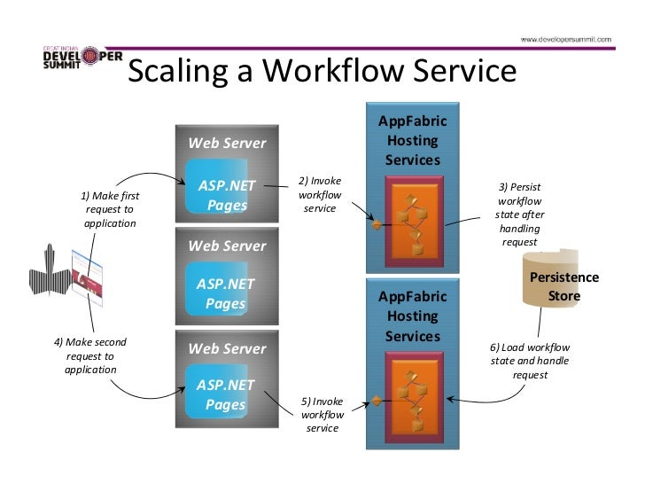 wcf workflow service application vs wcf service application
