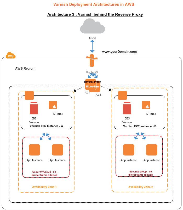 web application architecture diagram aws