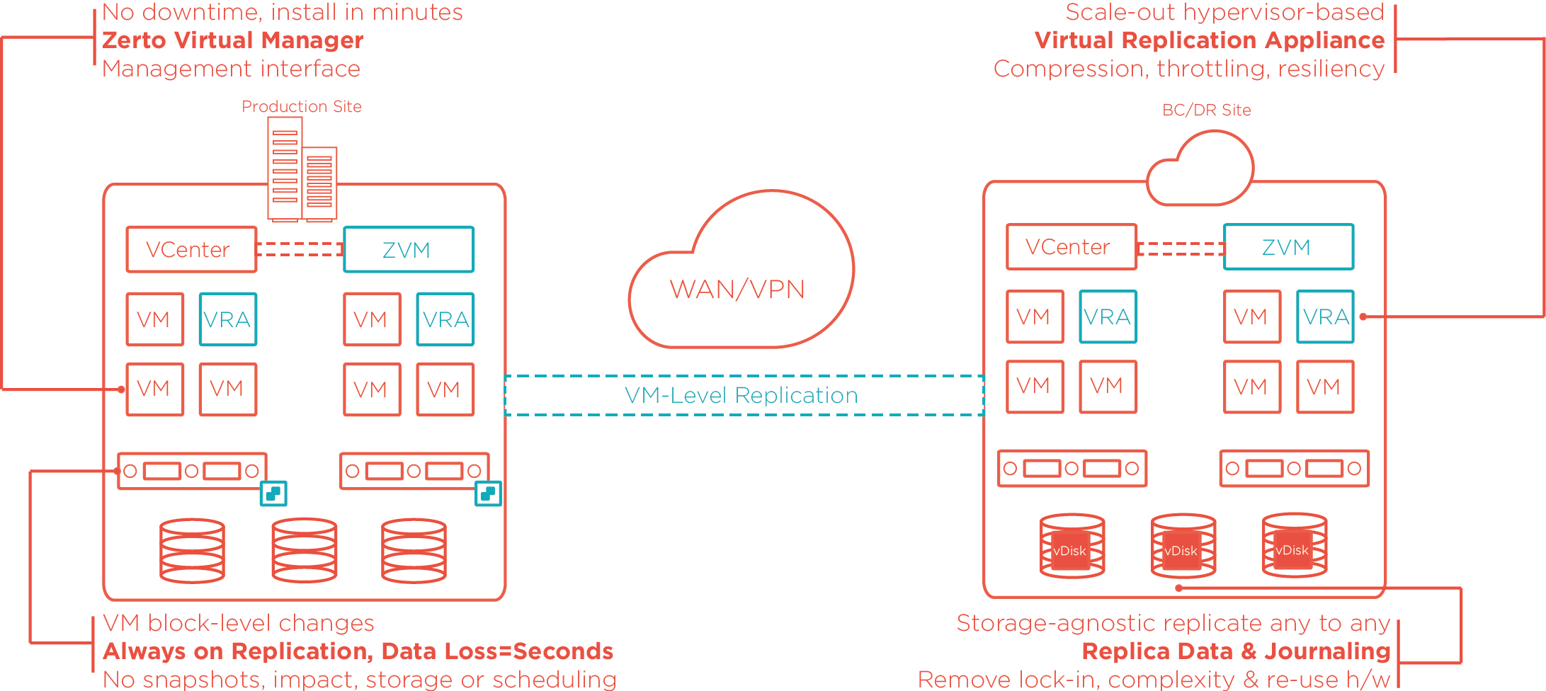 web application disaster recovery plan
