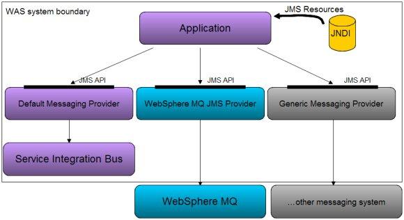 websphere application server restart script