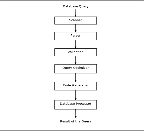 what are the four basic applications that dbms systems offer