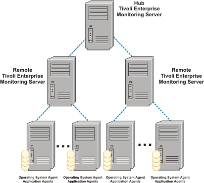 what are the types of application servers