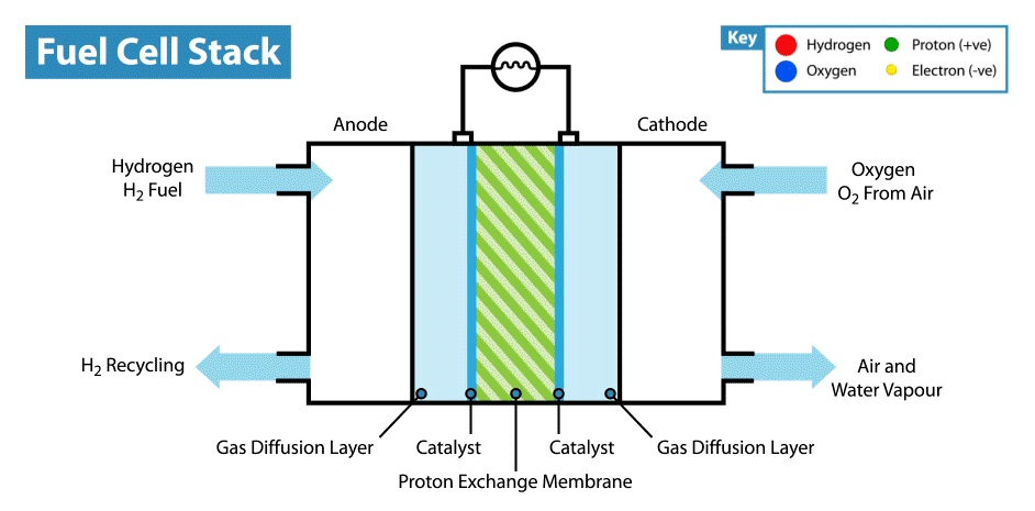 what is the application of hydrogen fuel cell