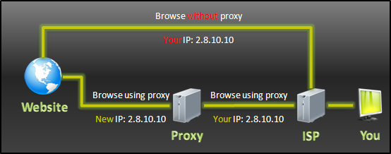 whats a application rpoxy server