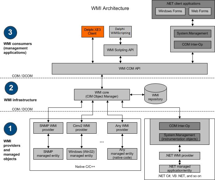 windows service vs console application